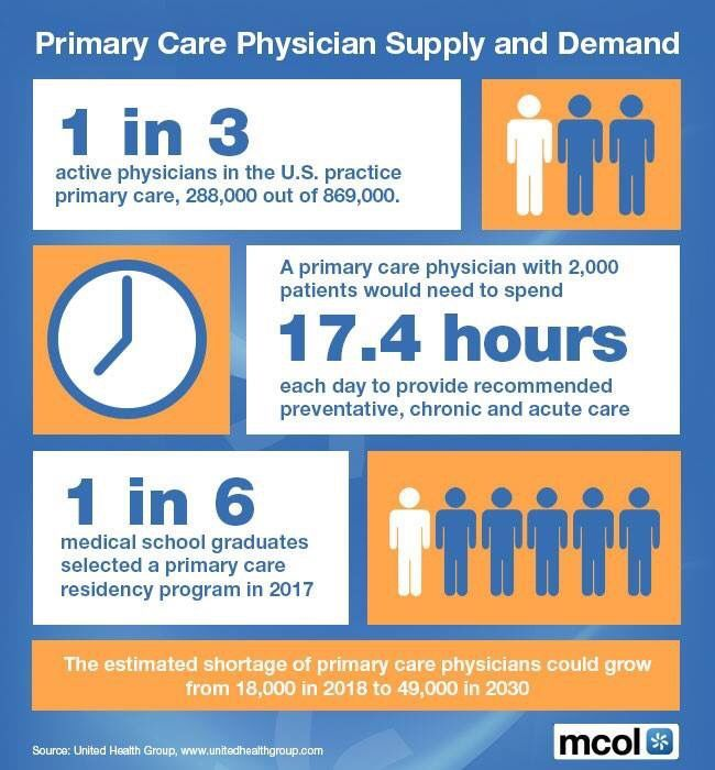 The Usa Still Needs A Wider Footprint For Primary Care Family