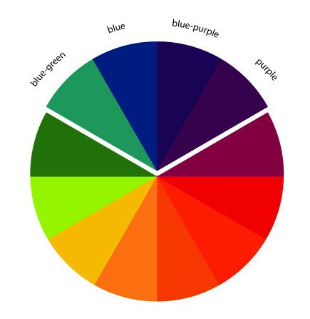The Art of Choosing: Analogous Color Schemes