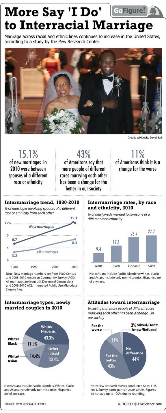 Interracial Marriage Hits All Time High in US Infographic