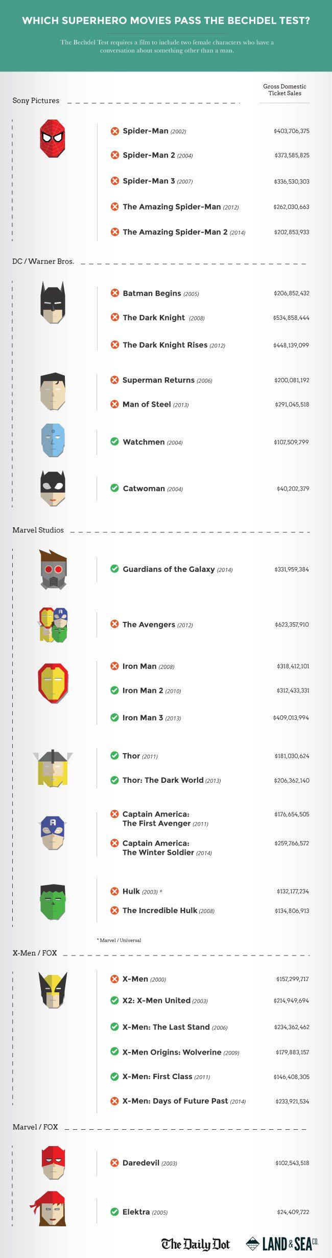 An illustrated guide to superhero movies that pass the Bechdel Test. Accompanying article on click through.
