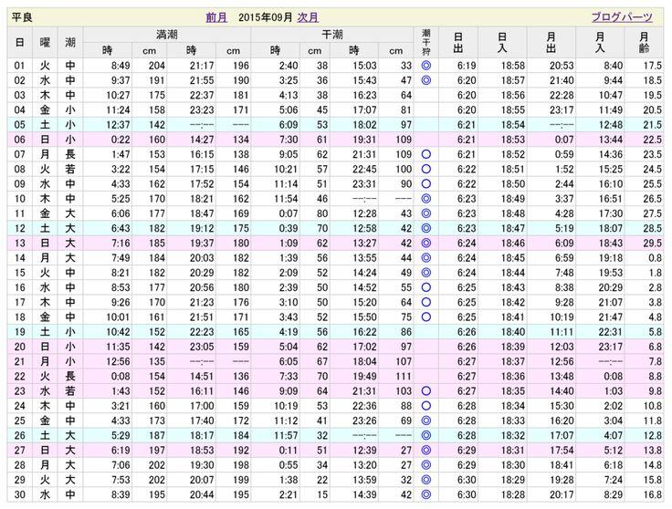 宮古島のお天気&潮見表 | 宮古島ツアーガイド 宮古島観光協会