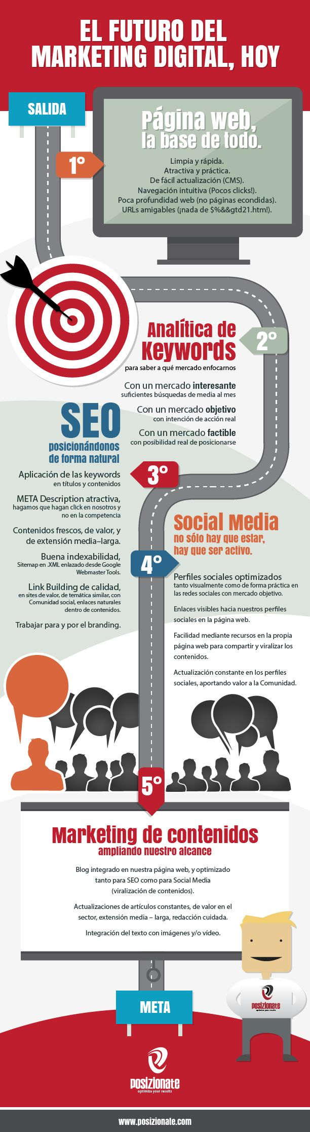 El futuro del #marketing digital, hoy #Infografia @Virginia Kraljevic Jiménez | Conecta Social Media