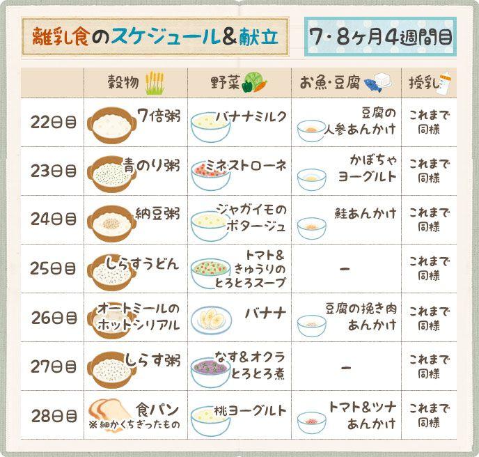 2019 離乳食 卵 進め方