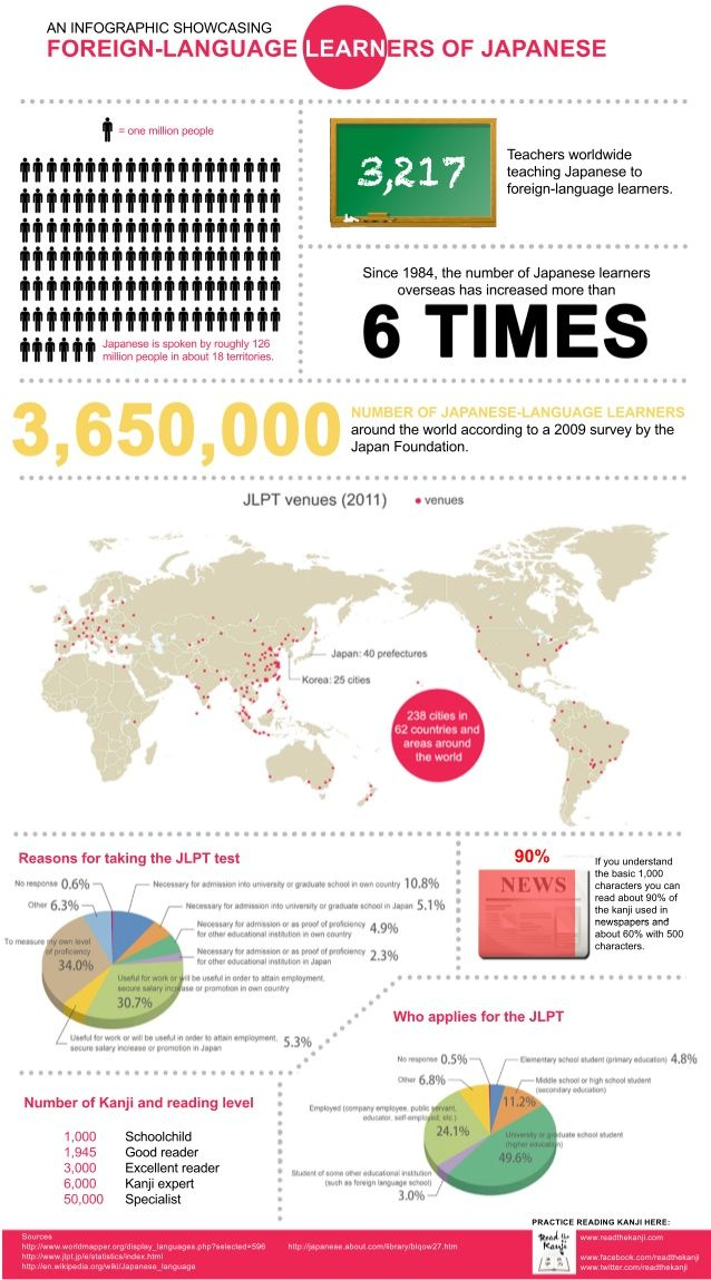 japanese language learners - infographic
