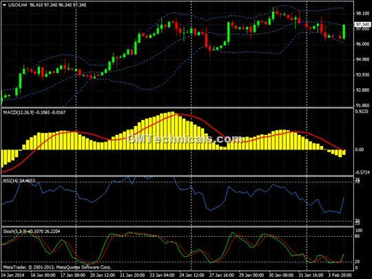 nymex crude oil future h4 chart