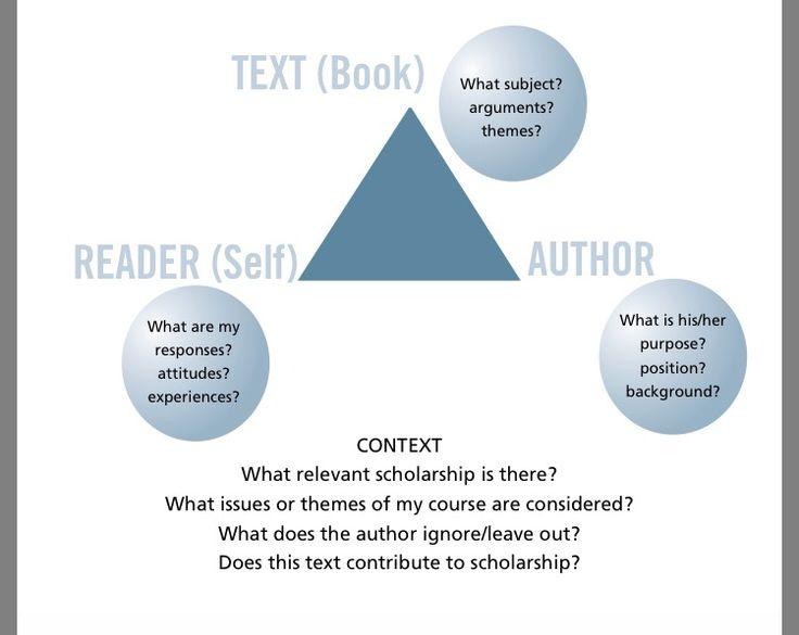 Academic review  https://www.trentu.ca/academicskills/documents/ASC_Writing_Academic_Reviews_Final.pdf