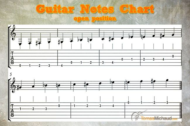 guitar neck notes chart 1000 images about guitar scales and guitar notes on 18159 | 4dba390050fbed48c7fd50cc6bcea802