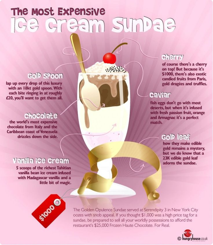 The Most Expensive Ice Cream Sundae at Serendipity in NYC {INFOGRAPHIC}