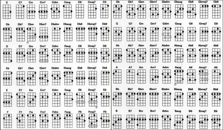 41 best Music images on Pinterest | Guitars, Sheet music and Guitar ...