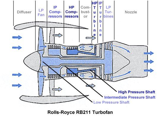 Rb211 Schematic Illustrating The Low  Intermediate  And High Pressure Shafts