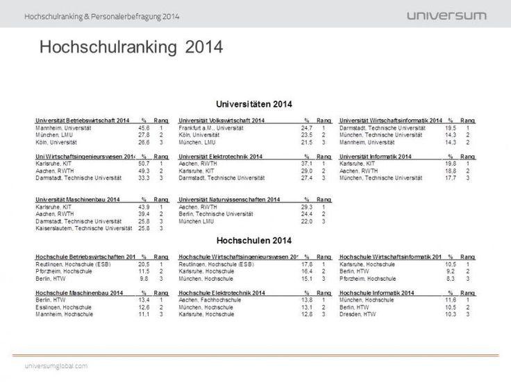 17+ Ideas About Uni Deutschland On Pinterest   Der Lehrer Online