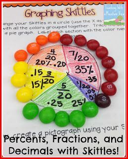 Percents, Decimals, Fractions and a Freebie! Use Skittles to create a circle graph.  Then trace to make a visual for this tricky concept!