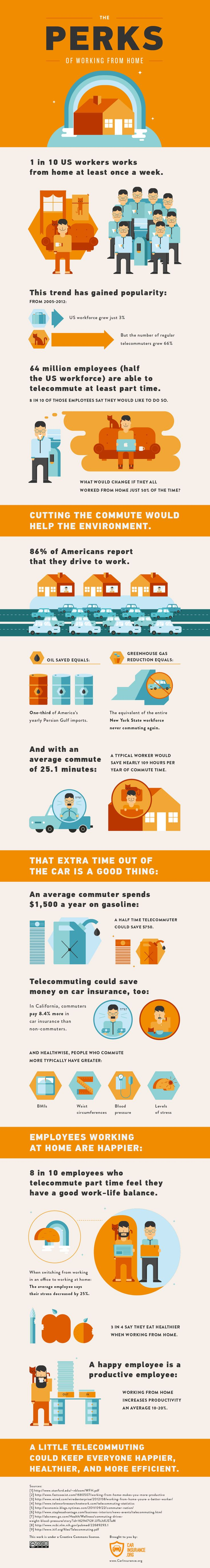 The Perks of Working From Home [INFOGRAPHIC] from Mashable. The infographic below, from CarInsurance.org, details the benefits of telecommuting. The current workforce totals more than 128 million people, and while eight out of 10 people say they would like to work from home, only half are able to cut out their average 25.1-minute commutes.