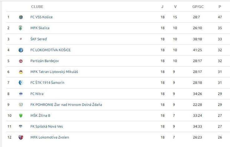 Flu Samorin está pronto para início da segunda fase da Liga II — Fluminense Football Club