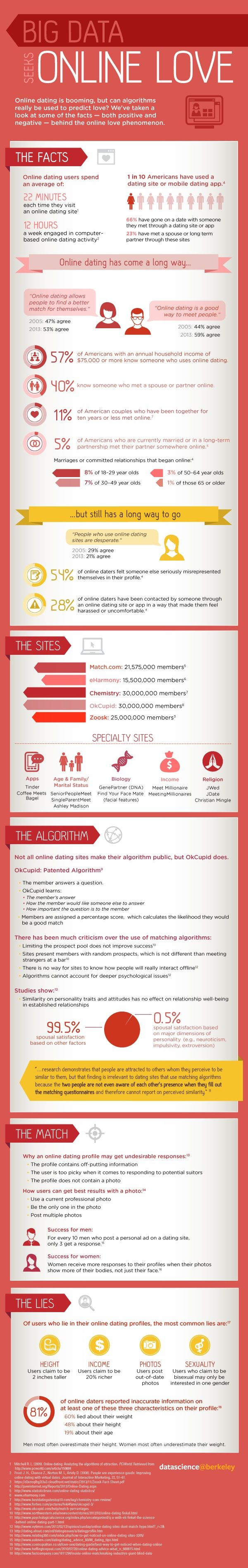 How Do You Find Your True Love Using Big Data? #bigdata #infographic