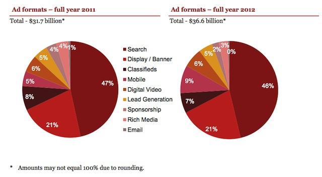 The Internet Advertising Bureau just released its full-year report for 2012, showing that digital ad revenue set a new record of $36.6 billion, up 15 percent from 2011. Mobile was the fastest-growing category, though it still accounts for a relatively small part (9 percent) of overall revenue. Mobile ad revenue totaled $3.4 billion, compared to 2011 when it grew 149 percent to $1.6 billion.