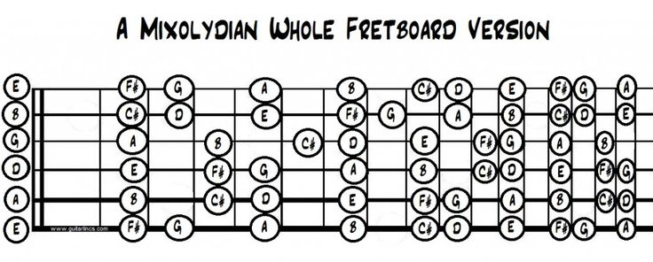 The mixolydian mode is commonly used in blues and is really nice. It differs from the blues scale in that it is basically major and sounds really bright. The two can be easily interchanged.
