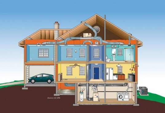 그린 빌딩 원칙과 사례, 그린 빌딩의 책, 녹색 심술 궂은 구두쇠, 주택, 에너지 스타 3 LEED 녹색 건물, NAHB, 녹색 개조, 그린 홈 등급, HERS 점수, Earthcraft, 주택 건설, 에코 주택, 녹색 주택, 다세대, 칼 세비야