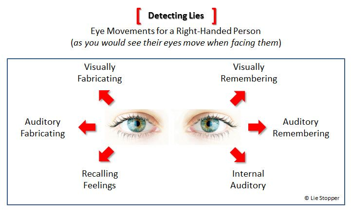 Training on micro expressions, body language, and other ways to detect lies.