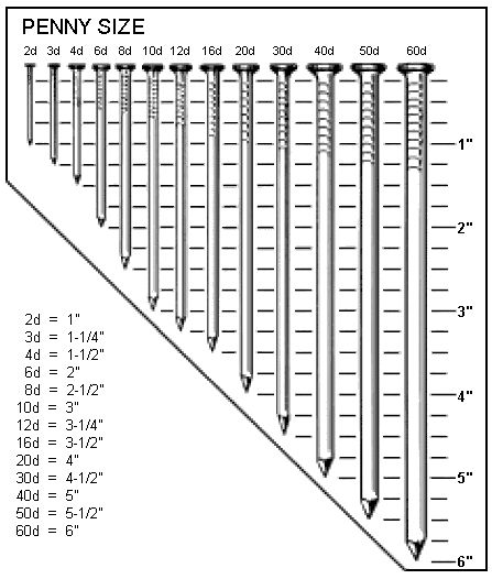 Chart for nails/screws