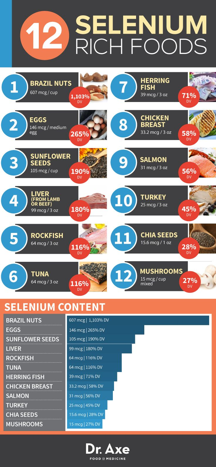 Selenium Rich Foods Chart Table