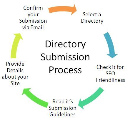 Directory submission is systematic step by step process to increase rank http://www.yourseoservices.com/web_directory_submission.php