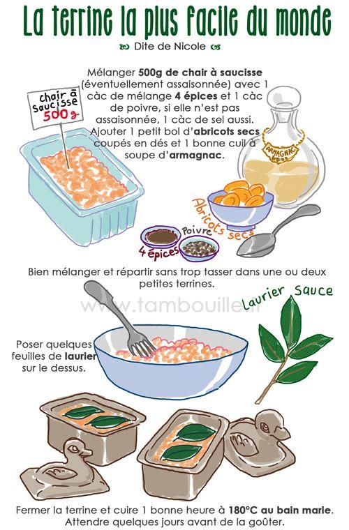 terrine campagnarde aux abricots (ou noisettes) facile