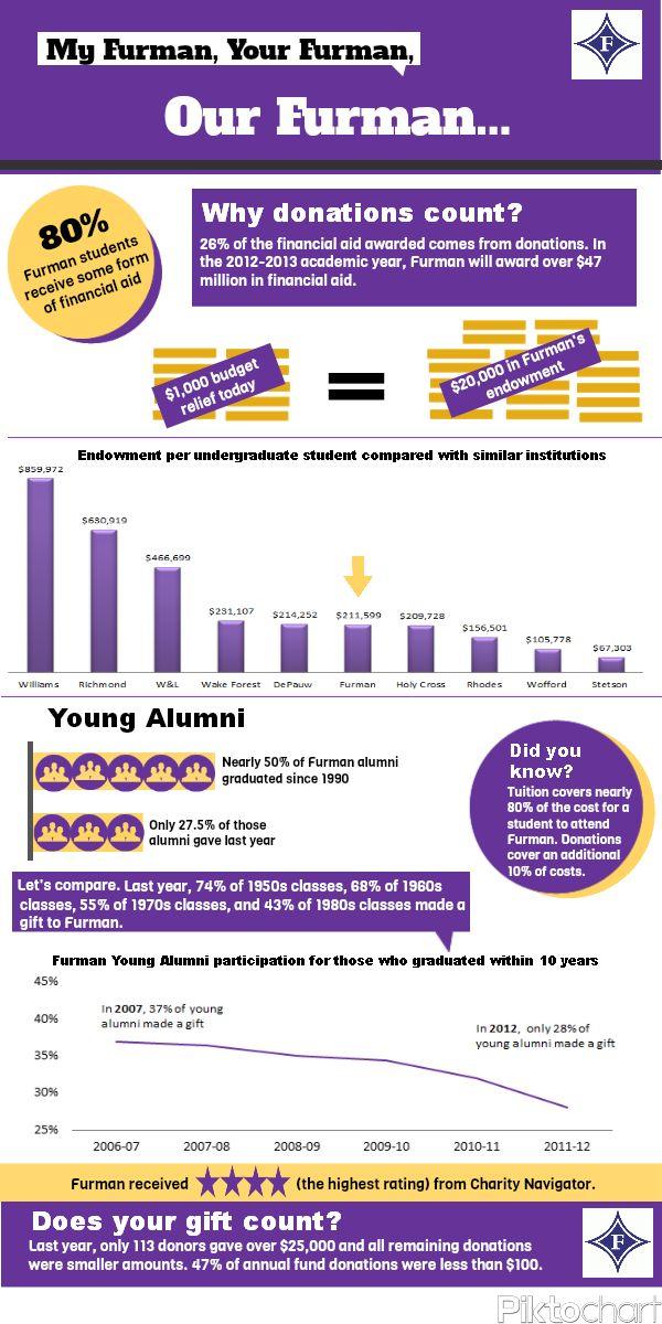 Furman Infographic #alumnigiving @pennannualgiving
