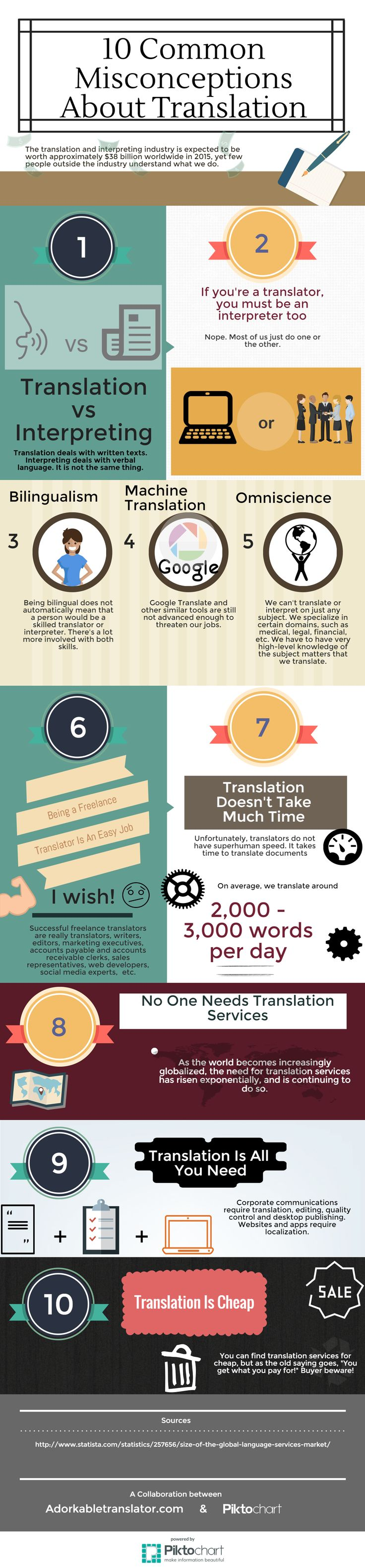 10 Common Misconceptions About Translation bigger