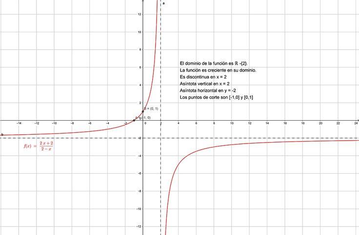 Función racional y sus propiedades
