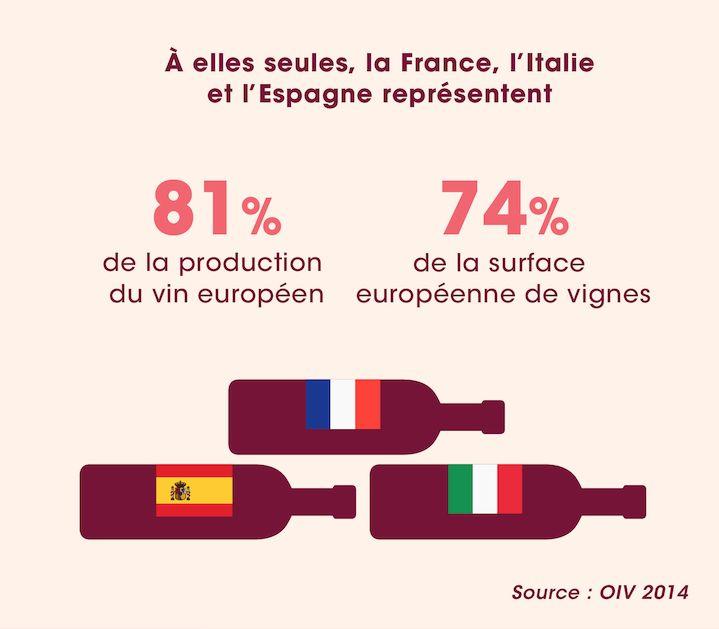 A elles seules, la France, l'Italie et l'Espagne représentent 81% de la production du vin européen - Source : OIV 2014