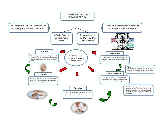 Resultado de imagen para mapa mental entre las teorías de Sigmund Freud.