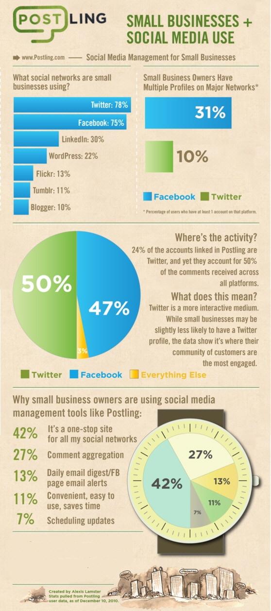 Küçük İşletmeler ve Sosyal Medya Kullanımı - #sosyalmedya #sosyalmedyapazarlama #socialmedia #socialmediamarketing #blog #facebook #twitter #flickr #linkedin