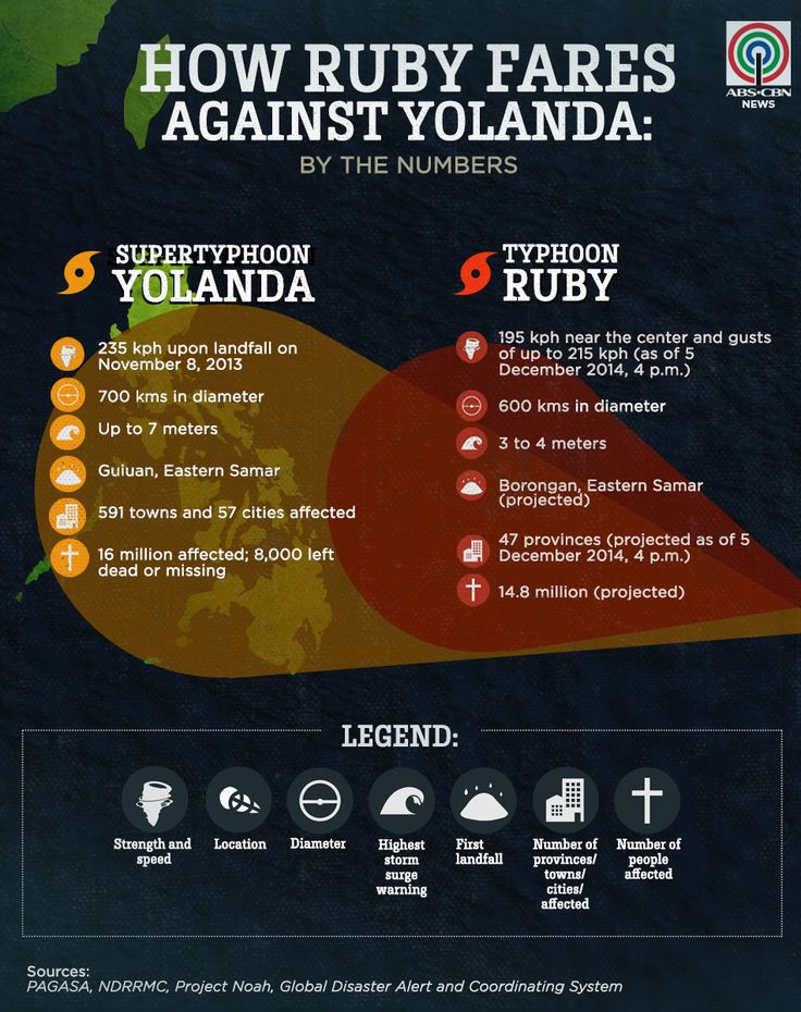 INFOGRAPHIC: How Ruby fares against Yolanda | ABS-CBN News
