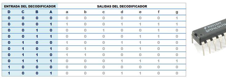 Decodificador BCD a 7 segmentos.