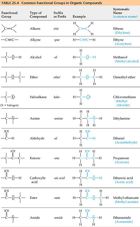 best organic chemistry images organic chemistry  organic chemistry google search