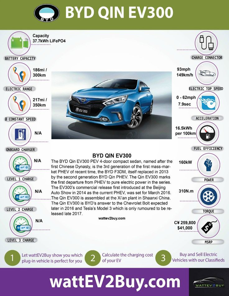BYD Qin EV300 EV performance, specifications and more