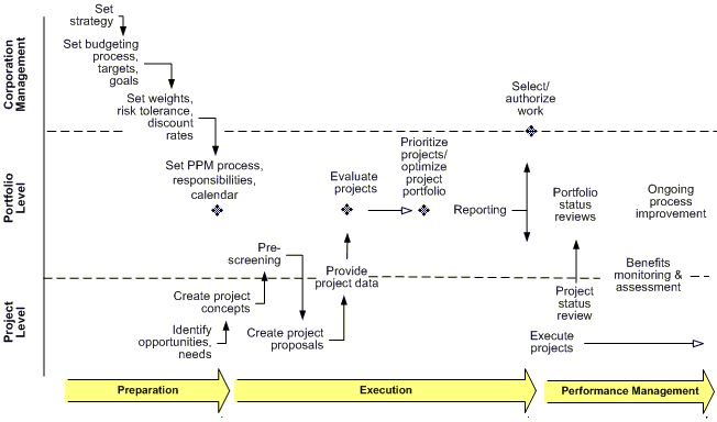 Project portfolio management process timeline Project Management - earned value analysis