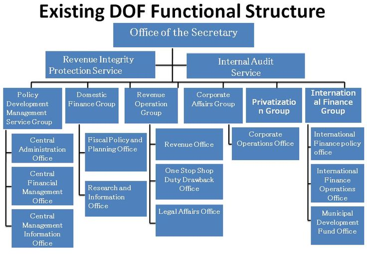 functional structure of google How the organizational structure works initially in your google admin console, all your users and devices are placed in a single organizational unit  all settings you make in the admin console apply to this top-level organization and therefore to all users and devices in your account.