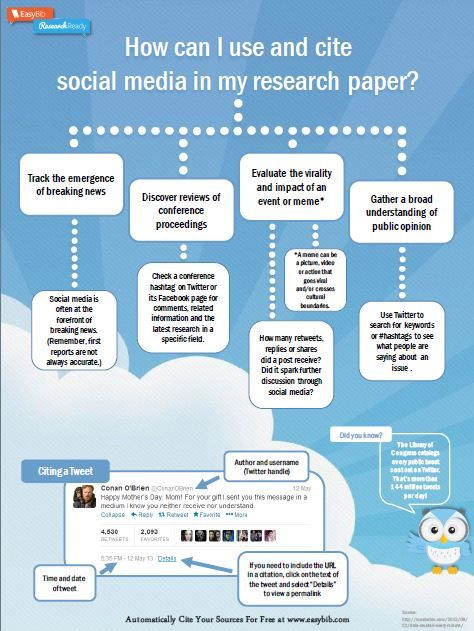 How Can I Use and cite Social Media in My Research Paper?
