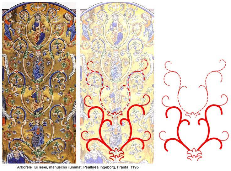 """Arborele Vieţii, în reprezentarea specifică traco-geto-dacică, prin împrumutarea şi multiplicarea verticală a grupului de simboluri care formează baza acestei reprezentări plastice, devine în perioada bizantină """"Arborele lui Iesei""""."""