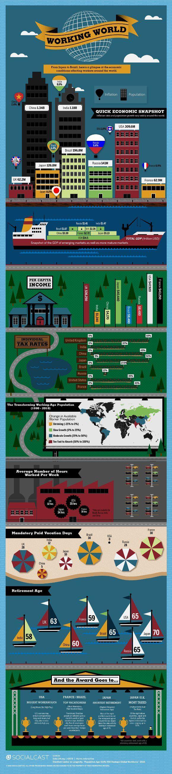 Le monde du travail en une infographie