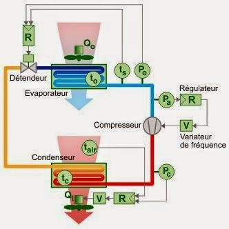 les Symptômes et Cause possible du depannage probleme Pression et temperateur sur installation ~ Club Climatisation Froid et Installation