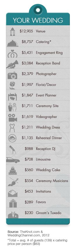 helpful hints to cut your wedding bill