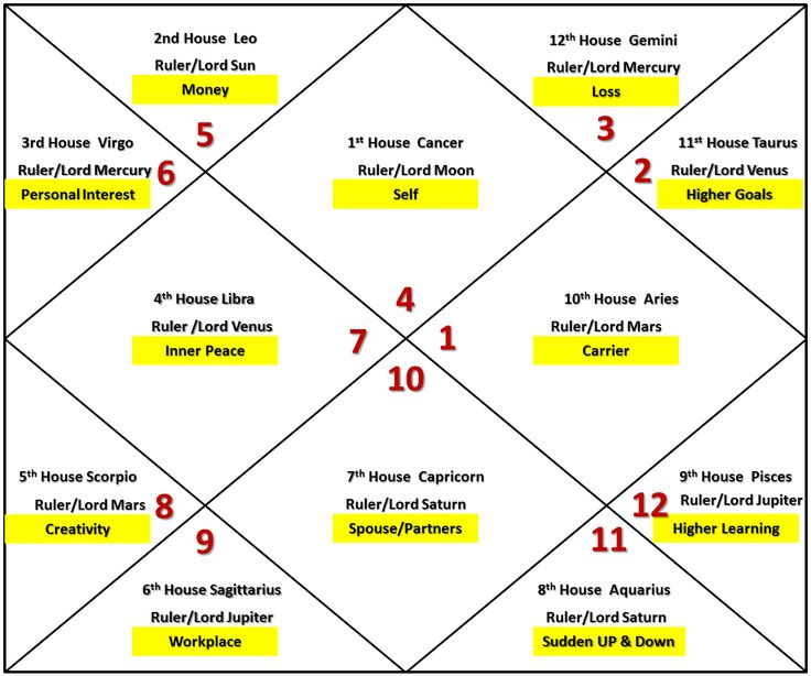 Venus And Saturn In 8th House Vedic Astrology