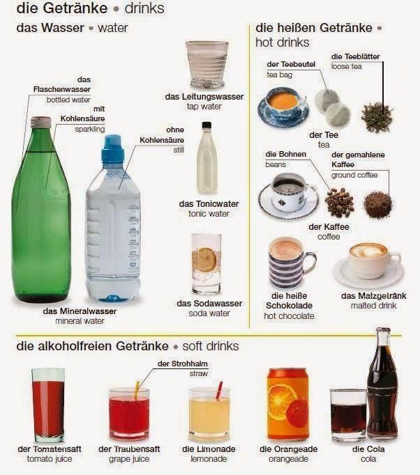 German vocabulary - Die Getränke / Drinks