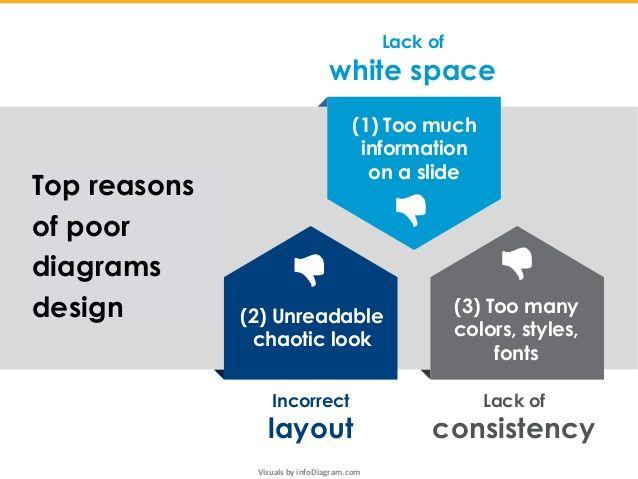 Diagram Mistakes in Presentation Slide Design