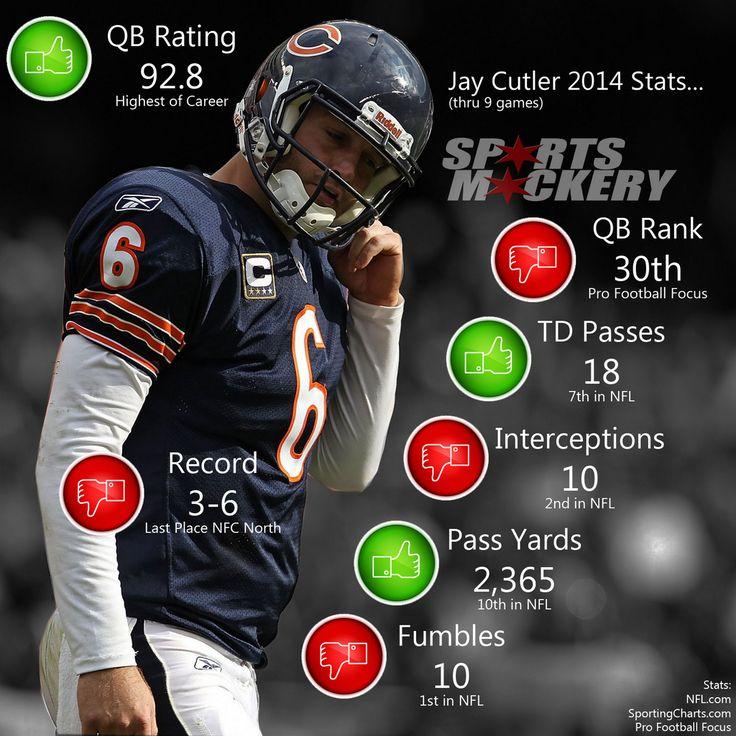 Jay Cutler 2014 Stats...