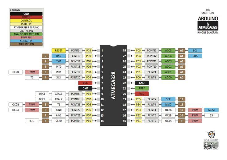 Arduino Blog » Blog Archive » Useful Arduino & ATMega microcontrollers pinout diagrams