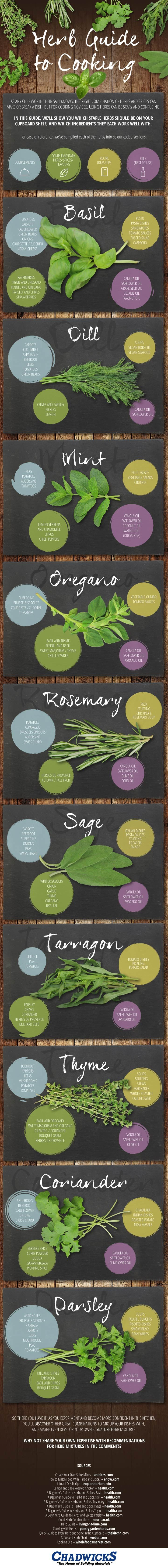 [Infographic] A Guide to Plant-Powered Cooking with Herbs - 10 staple herbs that everyone should have in their kitchen {The Food Revolution Network/John and Ocean Robbins}